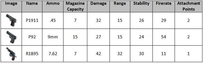 Hình ảnh 8Cgchee của Tìm hiểu về sức mạnh và ưu nhược điểm các loại súng trong PUBG Mobile tại HieuMobile