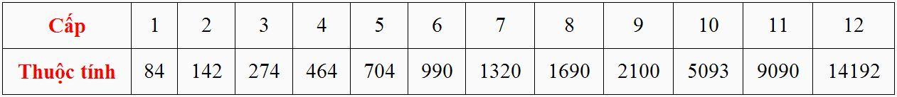 Cấp và thuộc tính của Bảo Thạch Chính Xác trong game Thiên Long Bát Bộ 3D