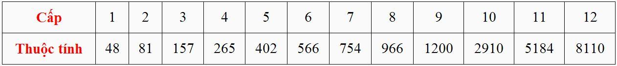 Cấp và thuộc tính của Bảo Thạch Kháng Bạo trong game Thiên Long Bát Bộ 3D