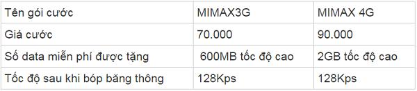Hình ảnh MhtgPvc của Cú pháp đăng ký gói cước 4G không giới hạn lưu lượng của Viettel tại HieuMobile