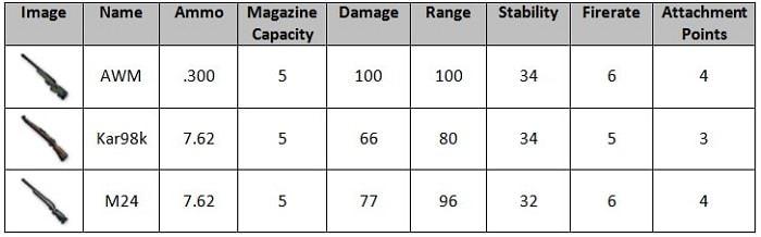 Hình ảnh XmJqnyz của Tìm hiểu về sức mạnh và ưu nhược điểm các loại súng trong PUBG Mobile tại HieuMobile