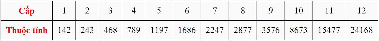 Cấp và thuộc tính của Bảo Thạch Ngoại Phòng - Nội Phòng trong game Thiên Long Bát Bộ 3D