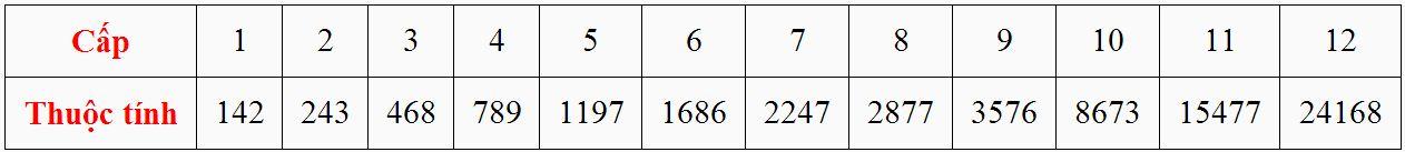 Cấp và thuộc tính của Bảo Thạch Ngoại Công - Nội Công trong game Thiên Long Bát Bộ 3D