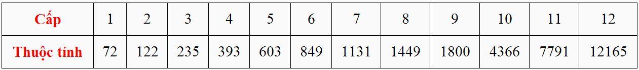 Cấp và thuộc tính của Bảo Thạch Bạo Kích trong game Thiên Long Bát Bộ 3D