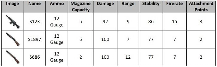 Hình ảnh foXevhR của Tìm hiểu về sức mạnh và ưu nhược điểm các loại súng trong PUBG Mobile tại HieuMobile
