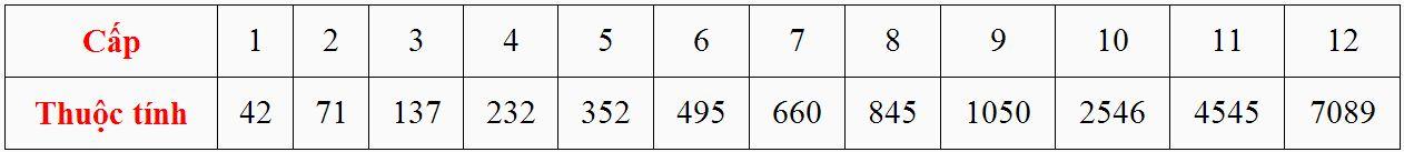 Cấp và thuộc tính của Bảo Thạch Né Tránh trong game Thiên Long Bát Bộ 3D