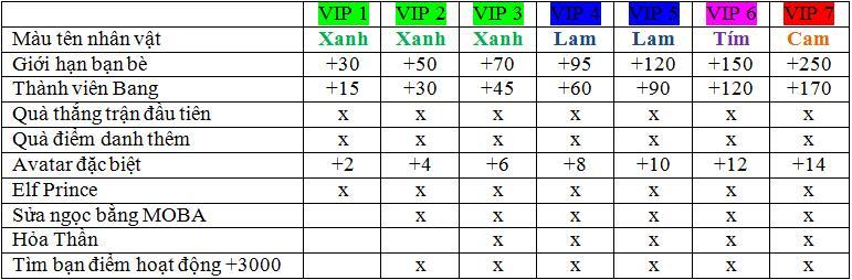 Hình ảnh lHIb5mt của Huyền Thoại Moba ra mắt hệ thống VIP hoàn toàn mới tại HieuMobile