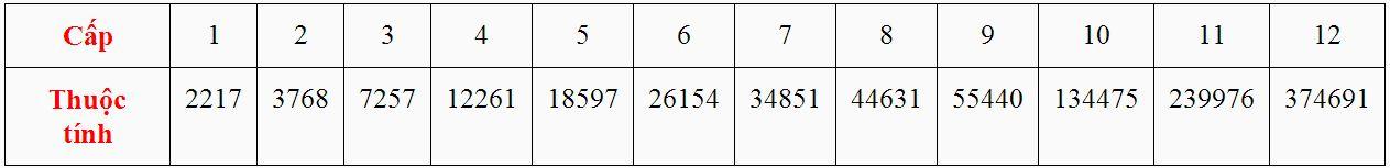 Cấp và thuộc tính của Bảo Thạch Sinh Mệnh trong game Thiên Long Bát Bộ 3D