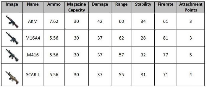 Hình ảnh puPCkRo của Tìm hiểu về sức mạnh và ưu nhược điểm các loại súng trong PUBG Mobile tại HieuMobile