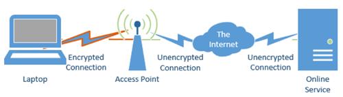 Những sai lầm nghiêm trọng khi thiết lập mạng Wifi