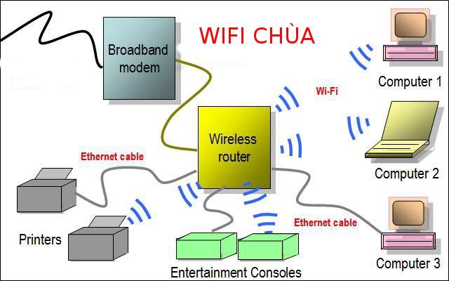 Hướng dẫn chặn, hạn chế người khác sử dụng Wifi