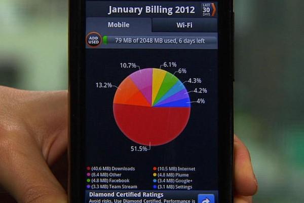 Giải pháp tiết kiệm dung lượng 3G hiệu quả nhất