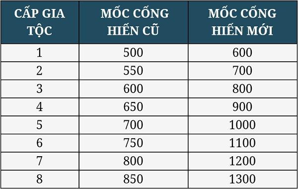 Cấp độ của Gia Tộc tùy thuộc vào số lượng điểm cống hiến của các thành viên. Trong ảnh là sự điều điều chỉnh về mốc cống hiến được game cập nhật vào tháng 08/2018