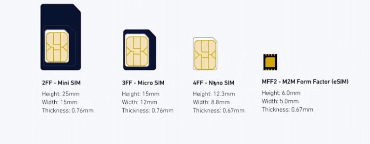 eSIM có kích thước siêu nhỏ, chỉ bằng một phần của nano SIM